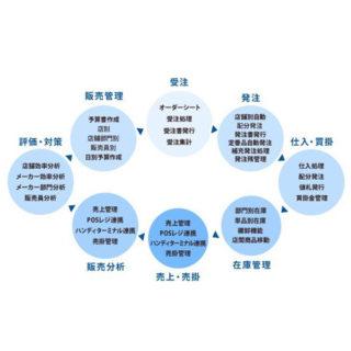 小売業向けシステムの開発、販売及び導入支援