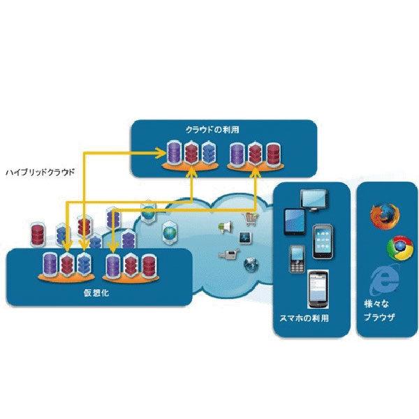 アプリケーション 性能管理ソフトウエア ES/1 NEO APMシリーズのイメージ画像