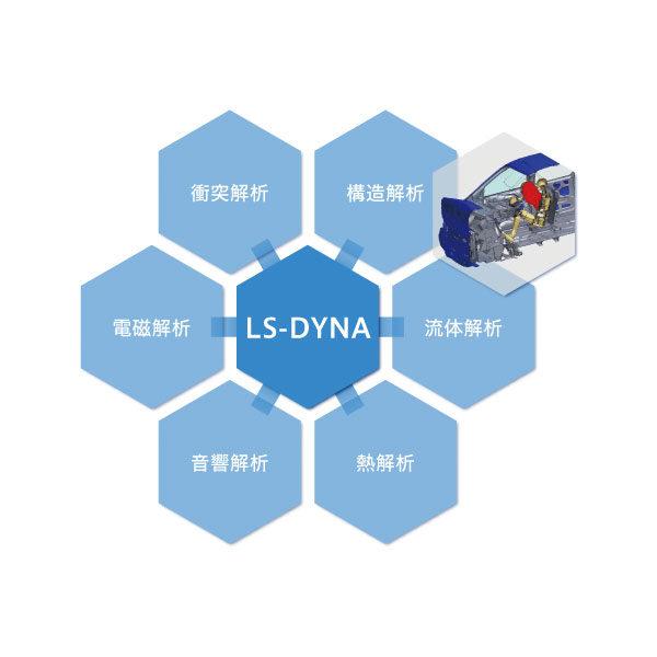衝撃・構造解析ソフトウェア「LS-DYNA」のイメージ画像