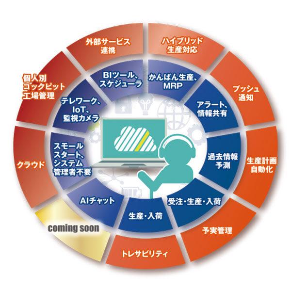テレワーク時代の生産管理!のイメージ画像