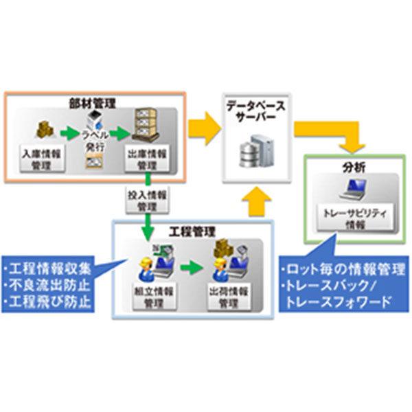 トレーサビリティシステムで品質問題を支援するのイメージ画像