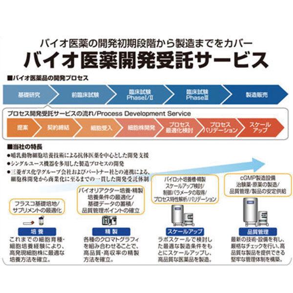 バイオ医薬開発受託サービスのイメージ画像
