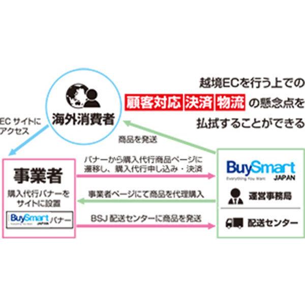 越境ECソリューション「BuySmartJapan」のイメージ画像