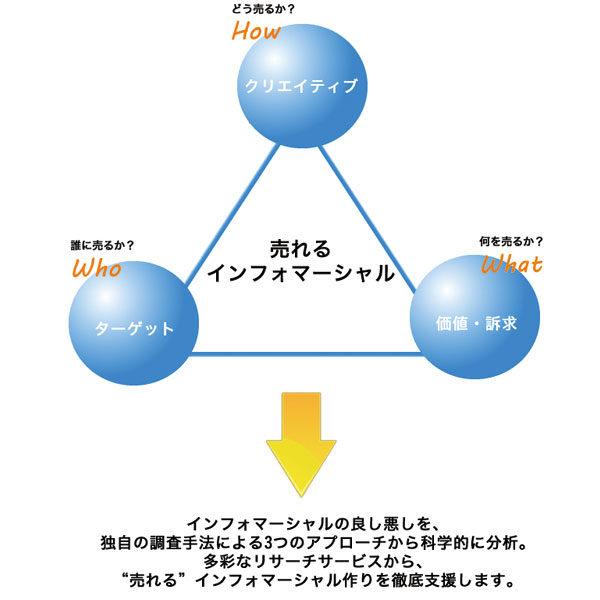 ダイレクトマーケティング支援事業のイメージ画像