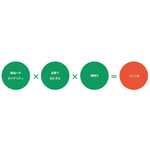 デモンストレーションセールス(推奨販売)のイメージ画像