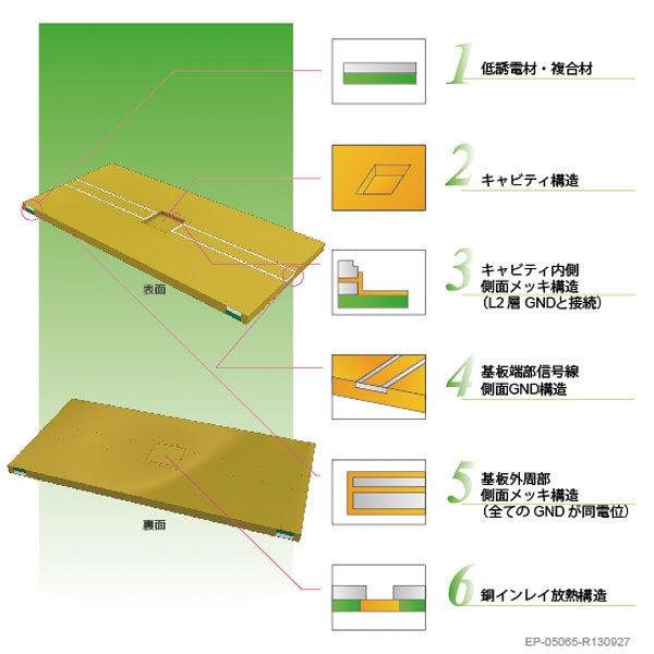 高品質・高速信号処理が可能な高周波信号回路のイメージ画像