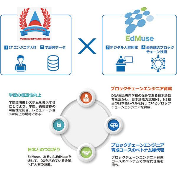 Dong Nam A College(ベトナム)とEdMuseがDX促進を目的とした産学連携を開始〜 ブロックチェーンによる学歴証明書と日本語によるブロックチェーンエンジニア育成〜のイメージ画像