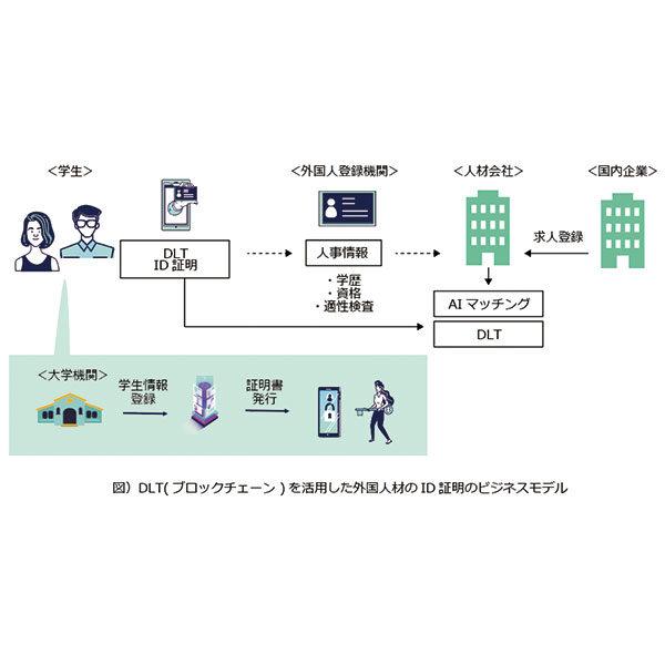慶應義塾大学大学院岩本隆研究室とEdMuseが協働研究プロジェクトを開始 ~DLT(ブロックチェーン)によるHRテクノロジー分野のビジネスモデルを研究~のイメージ画像