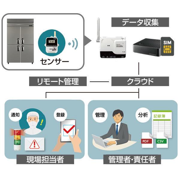 HACCP導入と働き方改革への推進をサポートのイメージ画像