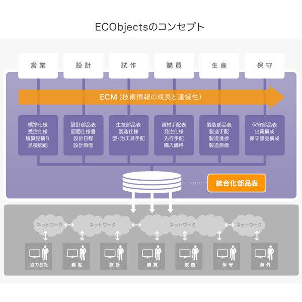 【統合化生産管理ソリューション】『ECObjects』のイメージ画像