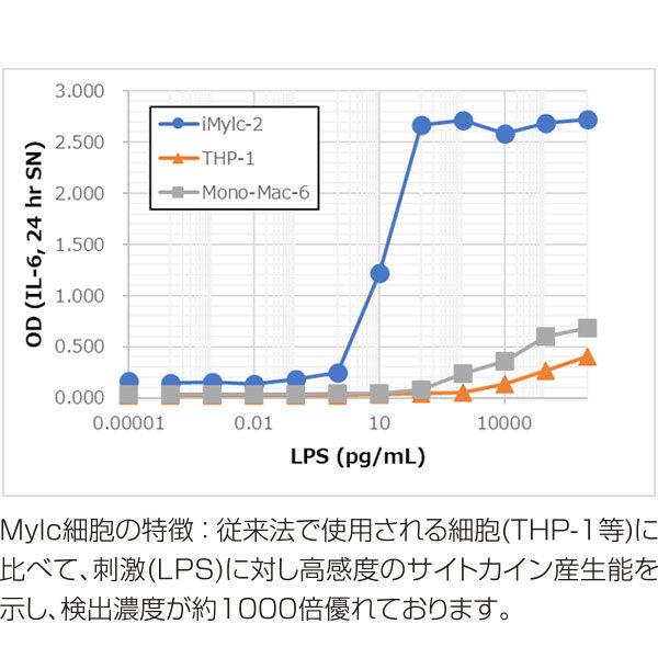 iPS細胞由来ミエロイド系細胞を使⽤した機能性材料のサイトカイン評価キットー機能性素材・医薬品原料をスピーディーに評価ーのイメージ画像