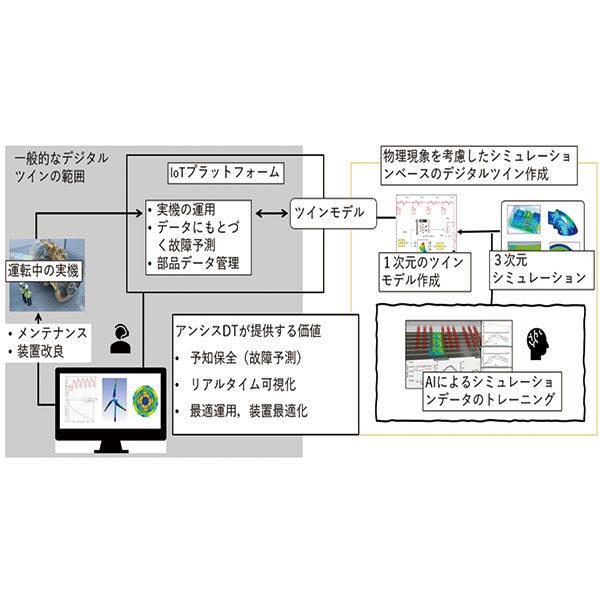 DXのカギ握る「デジタルツイン」による製造効率の向上のイメージ画像