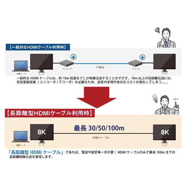 【8K 対応】最長 100 メートルの超長距離型 HDMI ケーブルを新発売のイメージ画像