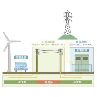 「自営線」と呼ばれる送電線の「調査・設計・施工」のイメージ画像